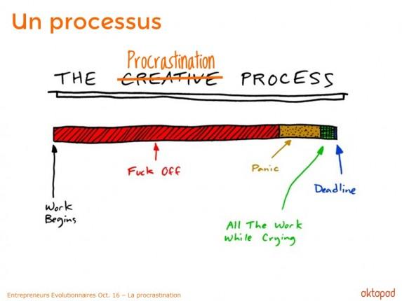 Le processus de procrastination