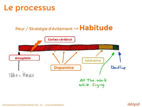 Procrastination et neurostransmetteurs